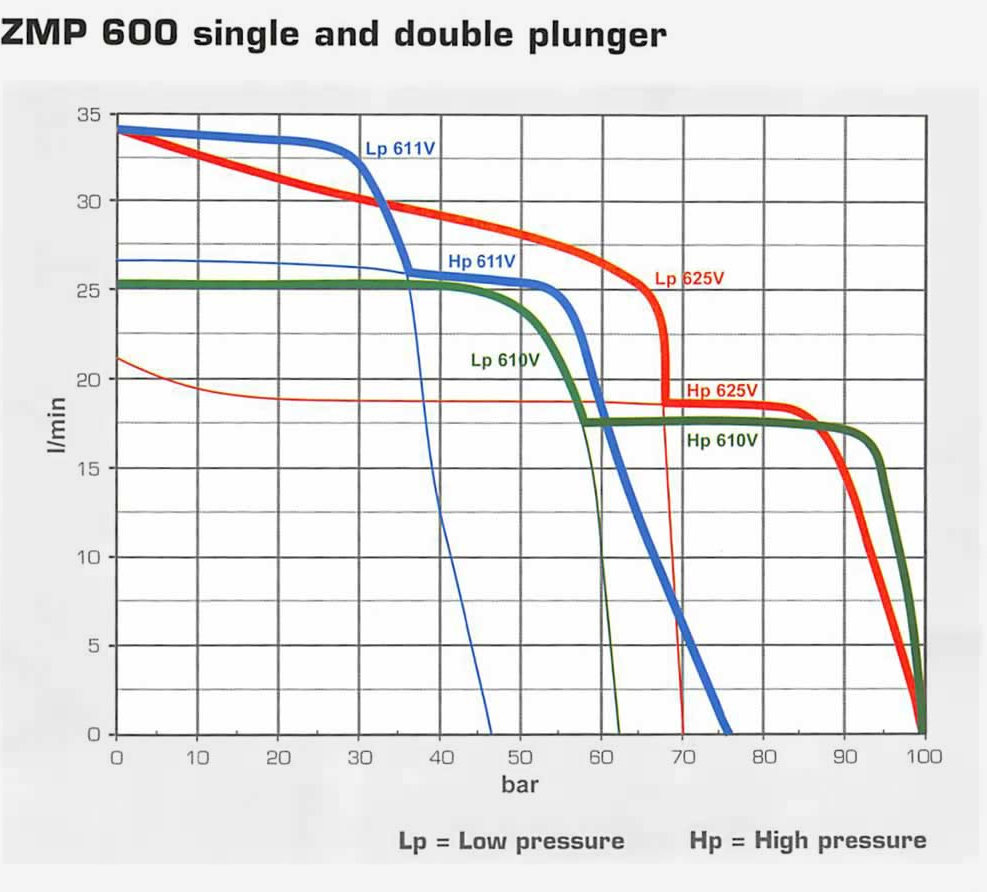 ZMP 600, Single and Double Plunger Graph